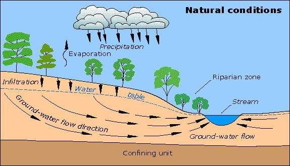 چالشهای منابع آبهای زیرزمینی