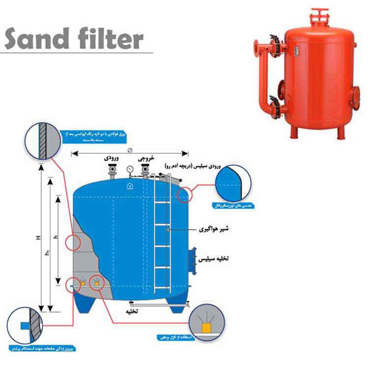 فیلتر شنی چگونه کار می کند